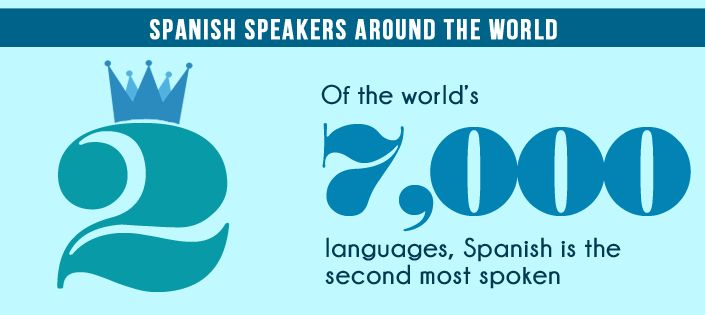 The Spanish language in Numbers
